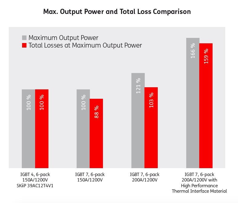 Motor drive maximum output power and loss comparison (fsw=4kHz, fout=50Hz, Tsink=80°C, Tj,max=150°C)
