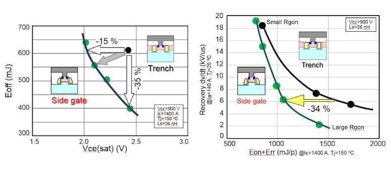 Side Gate IGBT performance. Left: Vce - Eff tradoff, Right: Eon+Err - reverse recover dV/dt.