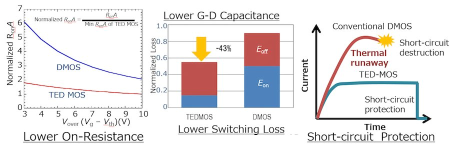 Hitachi SiC TEDMOS performance compared to conventional SiC DMOS. From left to right: on-state resistance, switching loss, and short circuit durability.