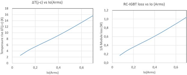 Tentative data pertaining to the thermal and electrical loss performance of a single RC-IGBT device (MISOP).