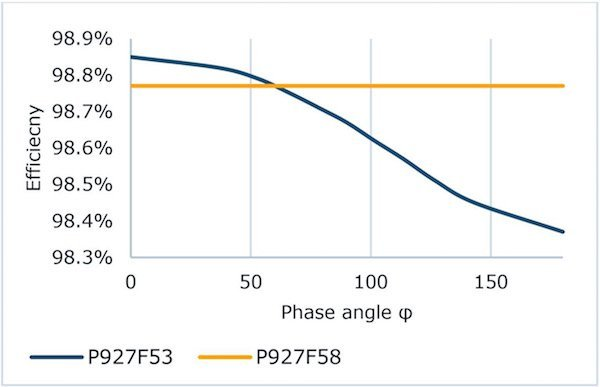 Efficiency vs. phase angle; conditions: 700 VDC; 16 kHz; 230 VAC; 48 A (rms)