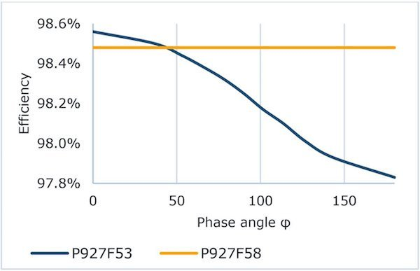 Efficiency vs. phase angle; conditions: 700 VDC; 32 kHz; 230 VAC; 48 A (rms)