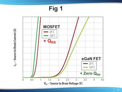 Typical source-to-drain forward drop vs. source-to-drain current and temperature for eGaN FETs and Si MOSFETs