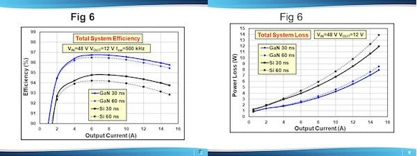 Impact of rising edge dead-time duration on total system (a) efficiency and (b) power loss for experimental converters shown in Figure 4 for switching frequency of fsw=500 kHz (IHLP-5050-FD-01)