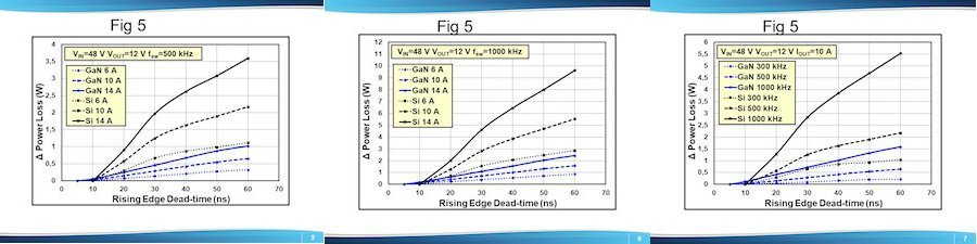 Impact of rising edge dead-time duration on power loss for converters shown in Figure 4 with various output currents and a switching frequency of (a) fsw=500 kHz, (b) fsw=1 MHz; and (c) various switching frequencies and an output current of IOUT=10 A