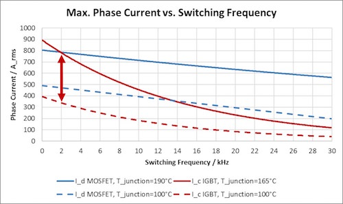 Maximum phase current vs. switching frequency at constant junction temperatures