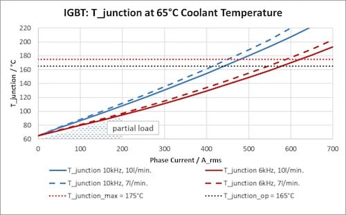 Electrical Performance of the DCM1000X utilizing latest generation Si 1200V IGBT, 850VDC, m=cos(φ)=1, flow rate given per inverter, 65°C coolant temperature