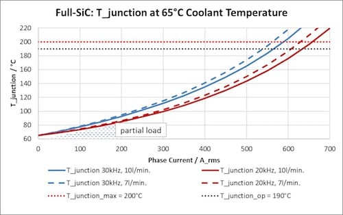 Electrical Performance of the DCM™ 1000X utilizing latest generation SiC MOSFETs, 850VDC, m=cos(φ)=1, flow rate given per inverter, 65°C coolant temperature