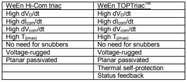 Three-quadrant Hi-com Triac and TOPTriac compared