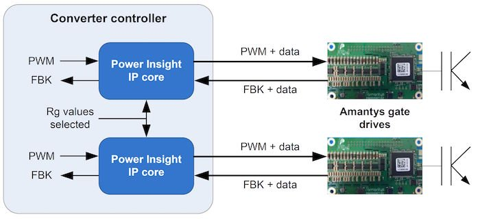 Integration of Amantys Power Insight into a converter controller