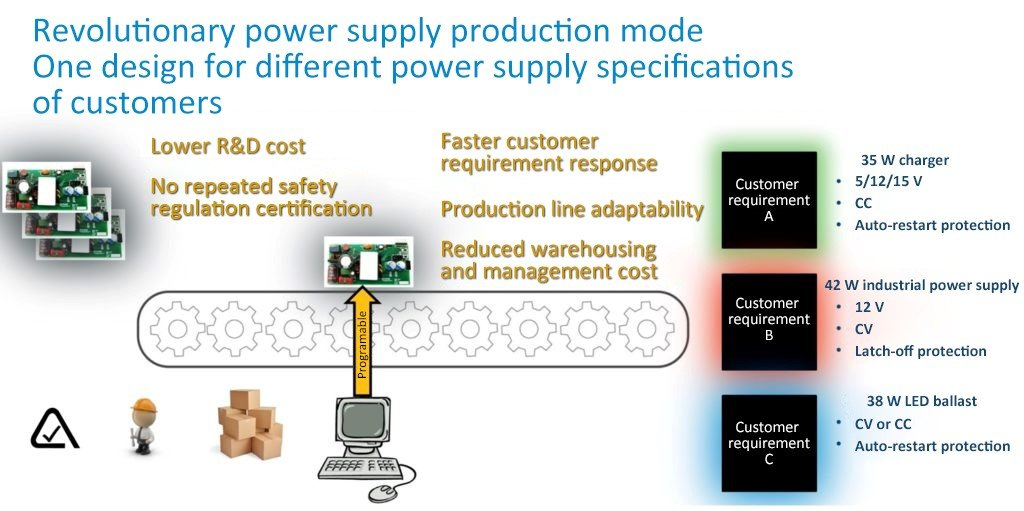 Disrupts the Power Supply Manufacturing Model Multiple Custom Power Supplies from One Design