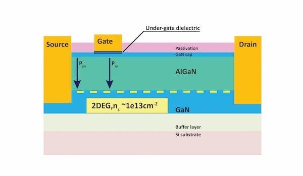 VisIC D-mode GaN Transistor Structure