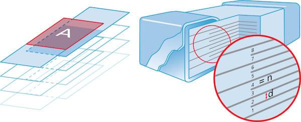 Chip Capacitance Graphic