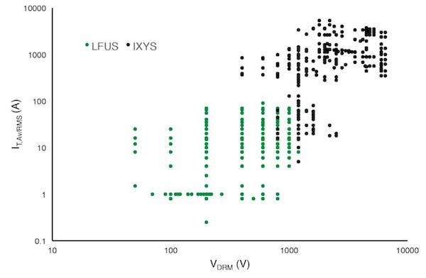 This scatter plot graph of thyristor devices shows almost no overlap between Littelfuse and IXYS product offerings.