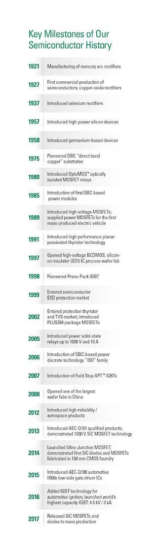 IXYS key milestones