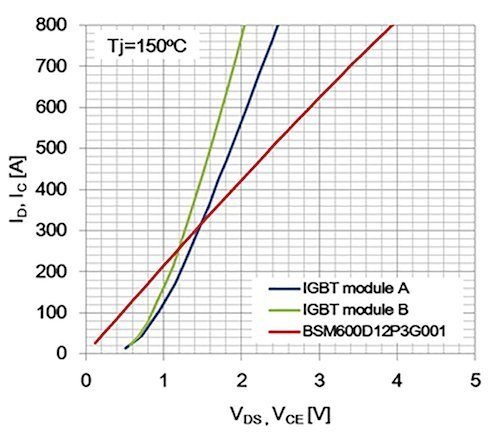 Output characteristic comparison between Gtype module and two IGBT modules with same rated currents