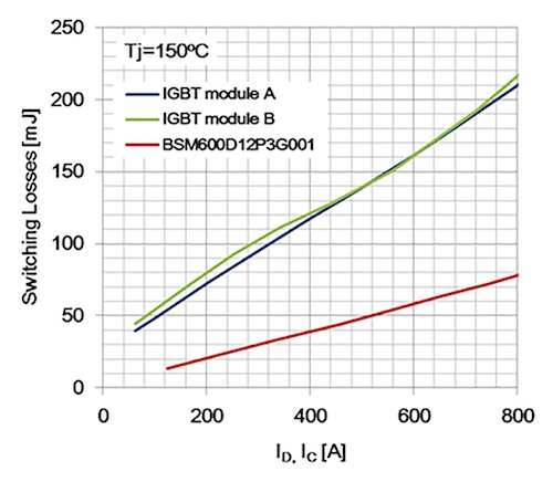 Switching Losses comparison between Gtype module and two IGBT modules with same rated currents