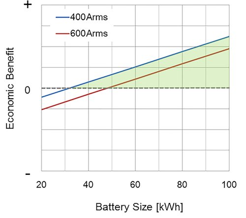 SiC MOSFET based inverter's economic benefit vs. battery size in 2025