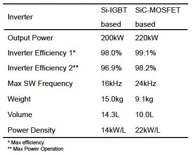 Table 1. Comparison of Inverters Parameters