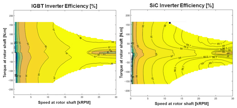 Comparison of the inverter efficiency of both technologies IGBT and SiC
