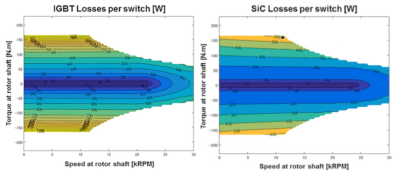 Comparison of losses per switch of both technologies IGBT and SiC