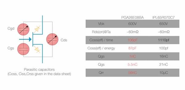 Comparison GiT vs. MOSFET