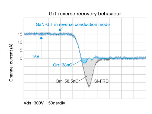 GiT reverse recovery behavior