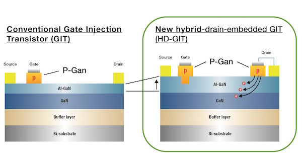 Panasonic's New HD-GIT in comparison to GIT – Cross Section