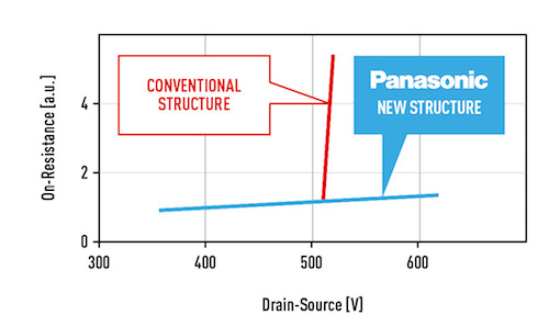 Panasonic's New HD-GIT in Comparison to GIT – Performance