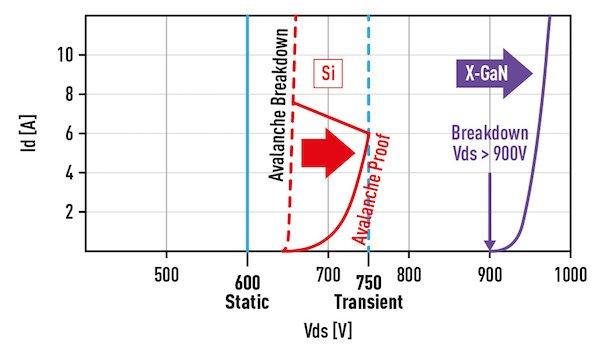 Extra margin on breakdown voltage