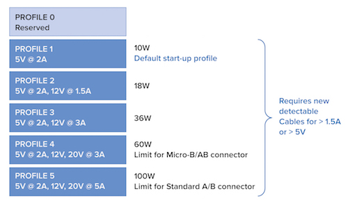 USB PD spec contains power profiles up to 100W