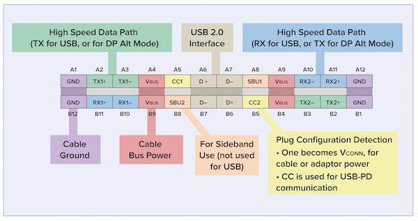 USB Type-C connector pin designations