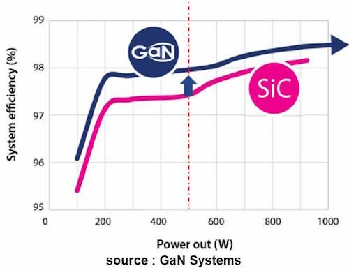 Silicon vs. GaN. GaN shows higher system efficiency