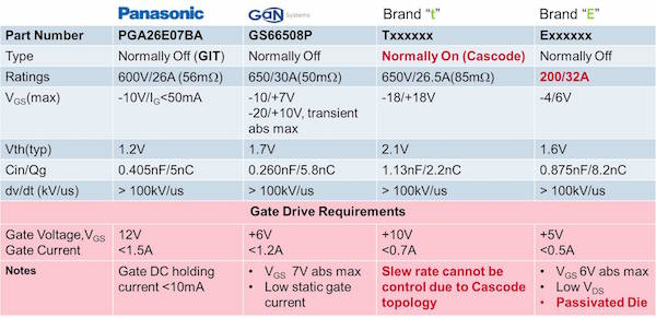 Types of GaN and gate drive requirements