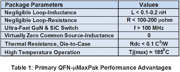 Primary QFN-μMaxPak Performance Advantages.