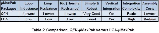 Comparison, QFN-μMaxPak versus LGA-mMaxPak.