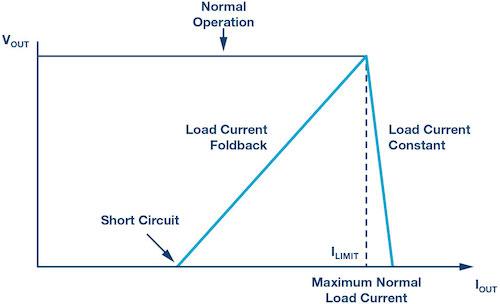 VOUT vs. IOUT curve of constant and foldback schemes.