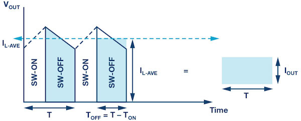 Diode current of boost or buck-boost inverter.
