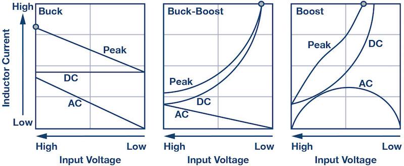 Inductor current against input voltage.