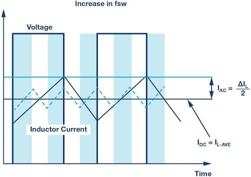Factors affecting inductor current peak.