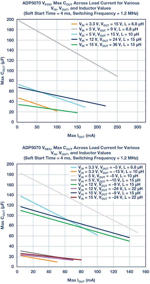 Maximum COUT vs. maximum load current.