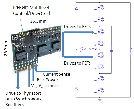 Control card and interfaces