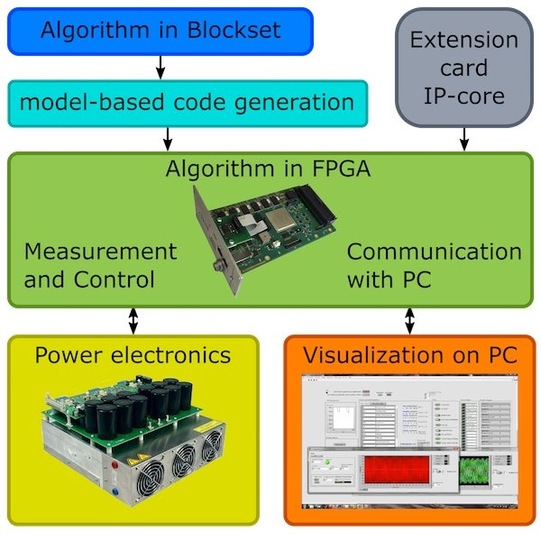 Toolchain for rapid prototyping with the proposed FPGA system