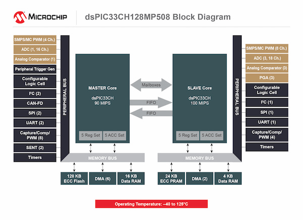 dsPIC33CH128MP508 block diagram