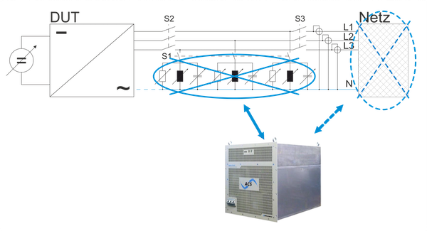 TC.ACS can be used to selectively simulate either the R-LC- circuit or the public grid.