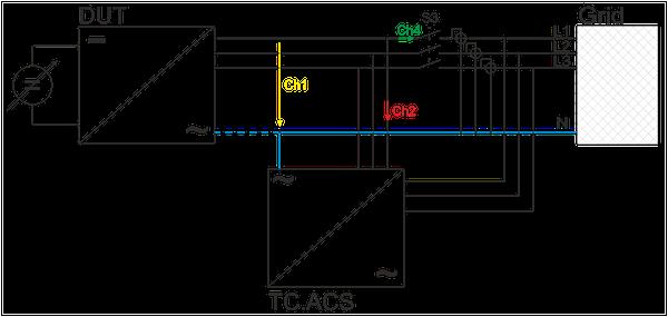 Test set-up using TC.ACS Impedance Simulation