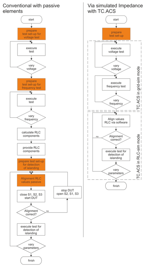 Flowcharts of the test sequences according to DIN/VDE regulations.
