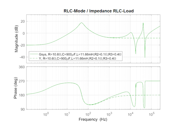 Comparison of the simulated (continuous) and the real (dotted) impedance