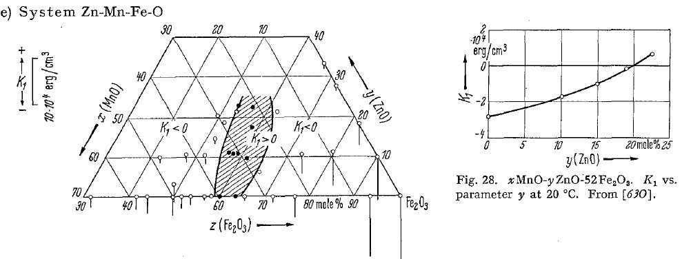 K1 vs MnZn composition diagram