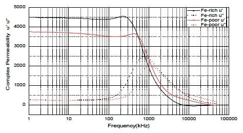 u'/u''~f curve